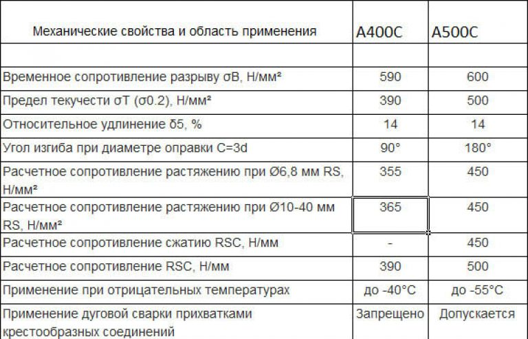 арматура s500 характеристики